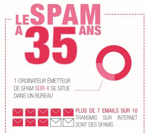 Info Utiles Internet Le Spam Fete Ses 35 Ans Internet Articles